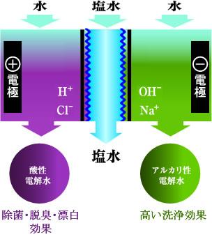 電解水の生成